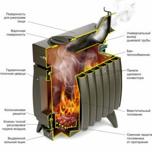 Отопительная печь Термофор Огонь-батарея 7